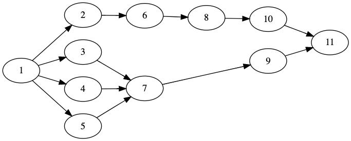 Precedence-graph-for-JACKSON