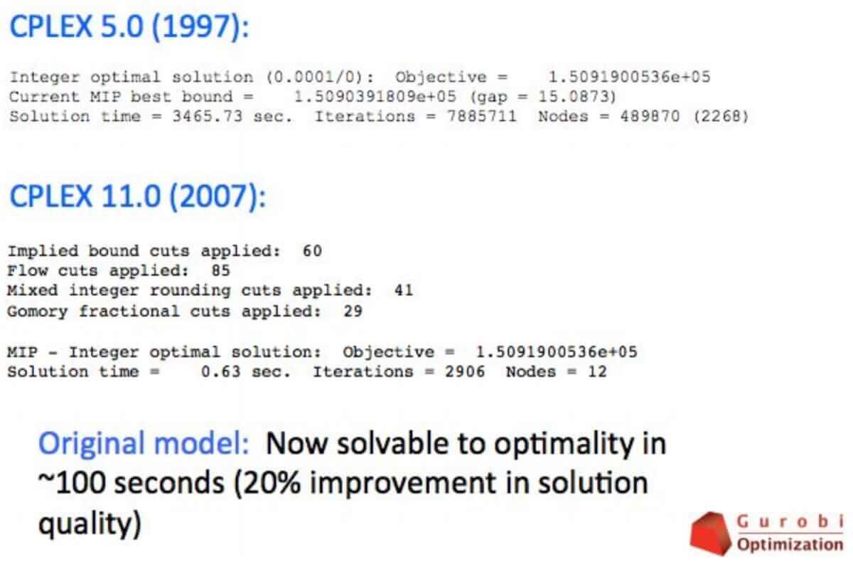 blog1_3_Computational_progress_in_Mixed_Integer_Programming_Gurobi_Optimization_2015_enotoq