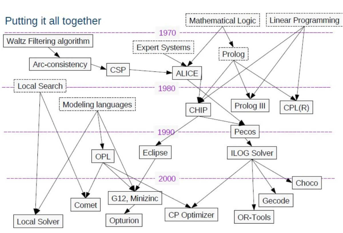 blog1_8_Constraint_programming_Background_and_history_Jean-François_Puget_201_jqqfkz