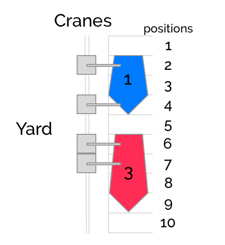 crane scheduling