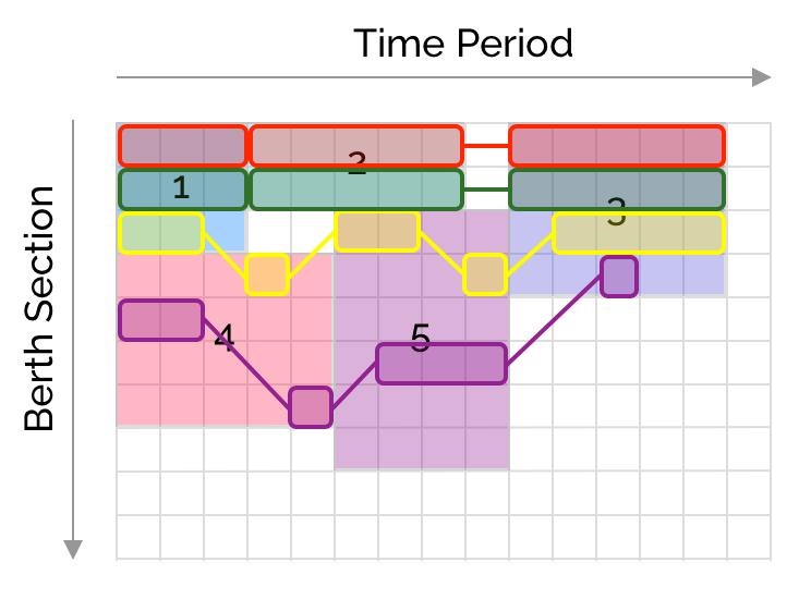 crane scheduling gantt