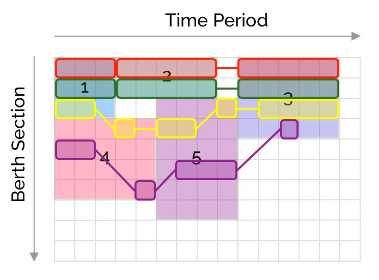 crane scheduling gantt 2
