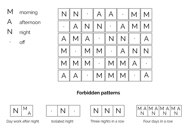Allowed and forbidden patterns