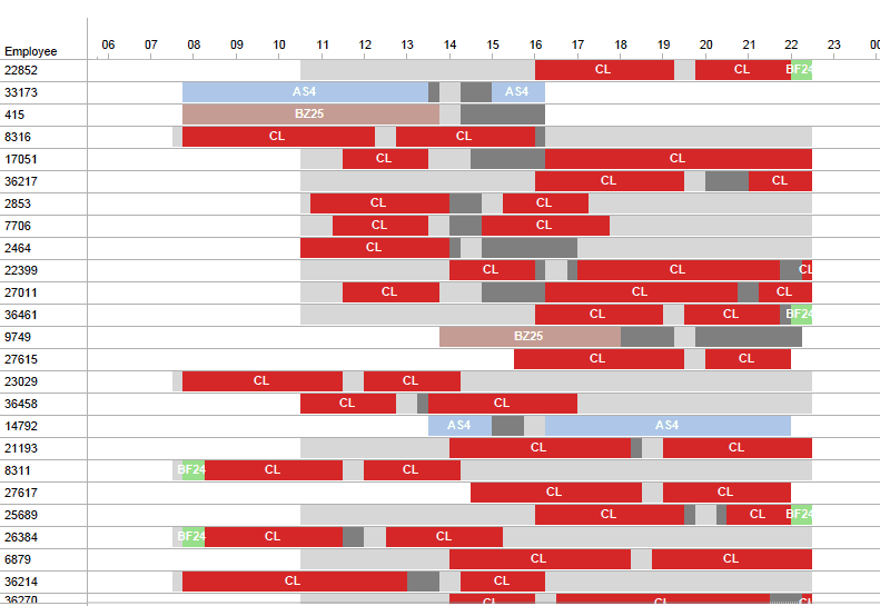Decompositions for shift scheduling