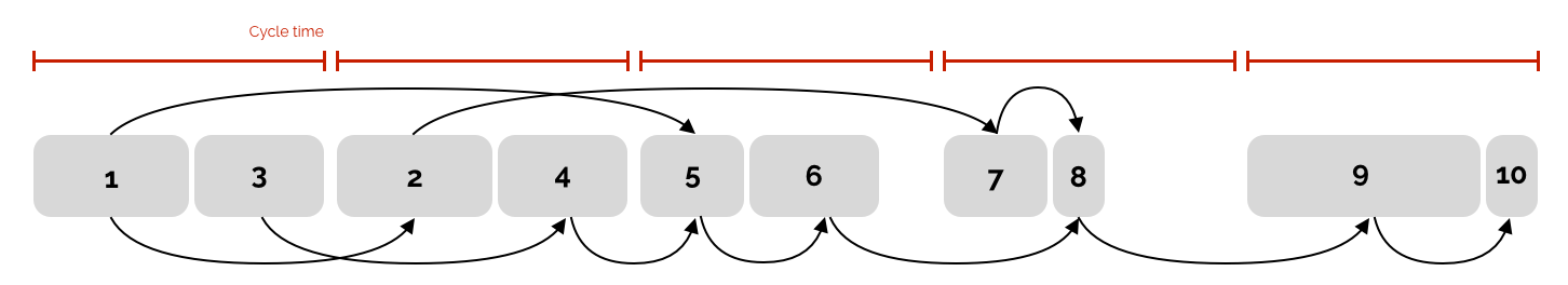large number of binary variables