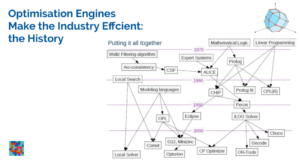 Read more about the article Optimisation Engines Make The Industry Efficient: The History