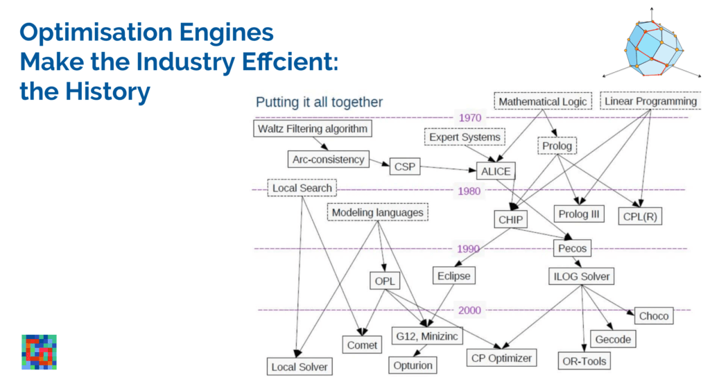 You are currently viewing Optimisation Engines Make The Industry Efficient: The History